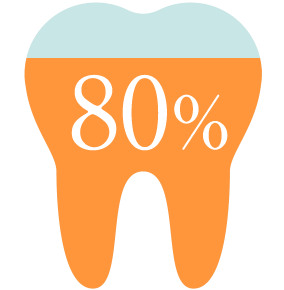 当院に来られる方の80%以上は舌側矯正(リンガル治療)を希望 アイコン